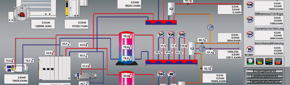 Ausschnitt Nutzeroberfläche MIWE ecocontrol